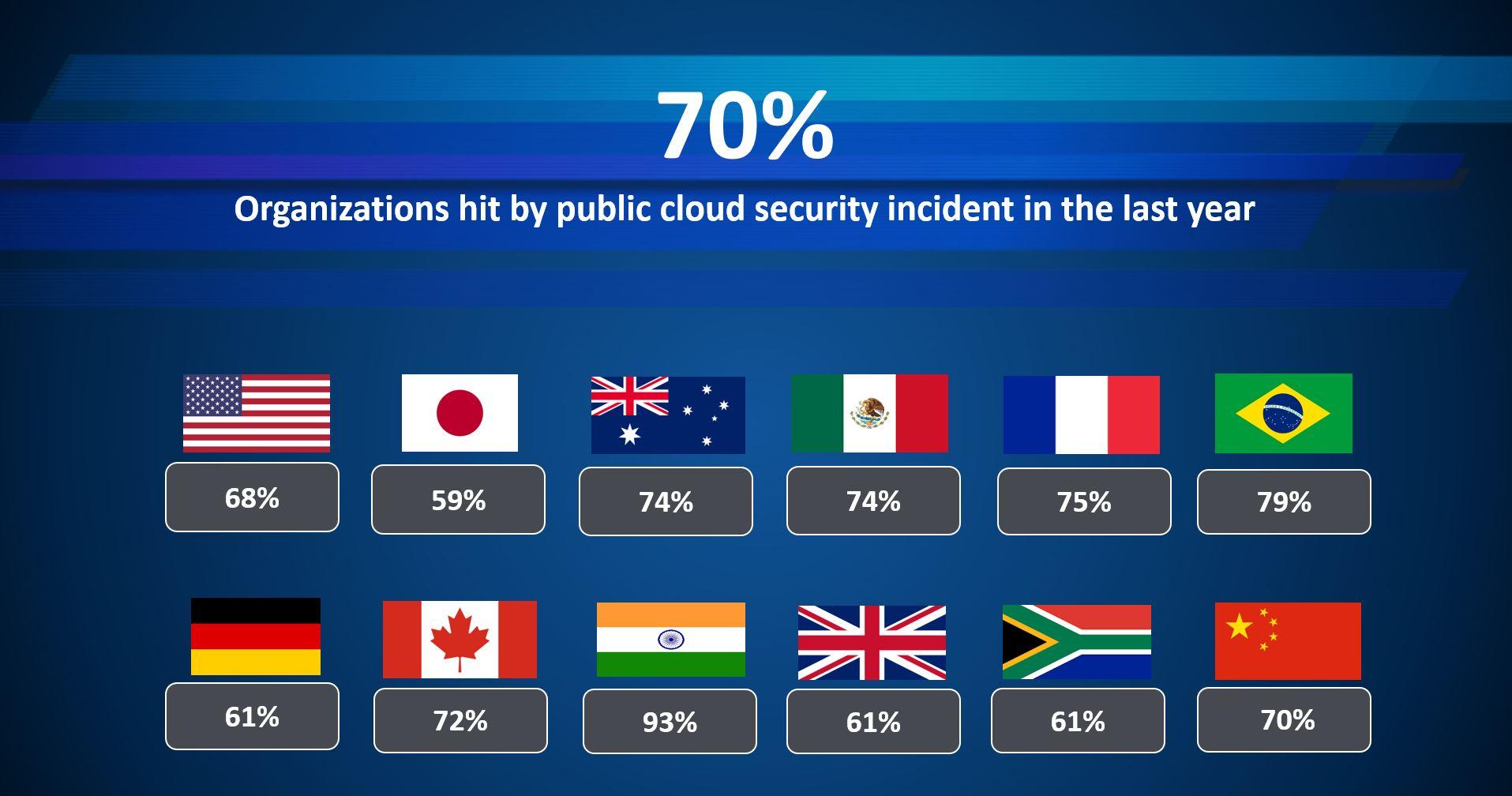 Data Security spielt eine wichtige Rolle für Unternehmen